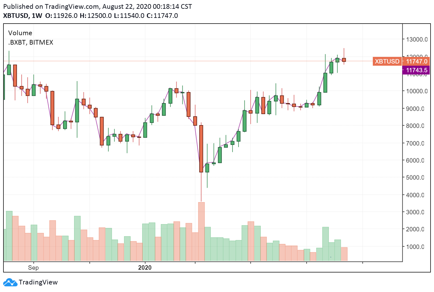 BTC/USD weekly chart. Source: TradingView.com