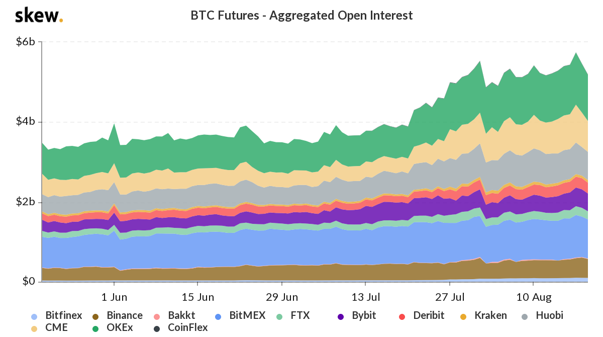 Bitcoin futures total open interest. Source: Skew