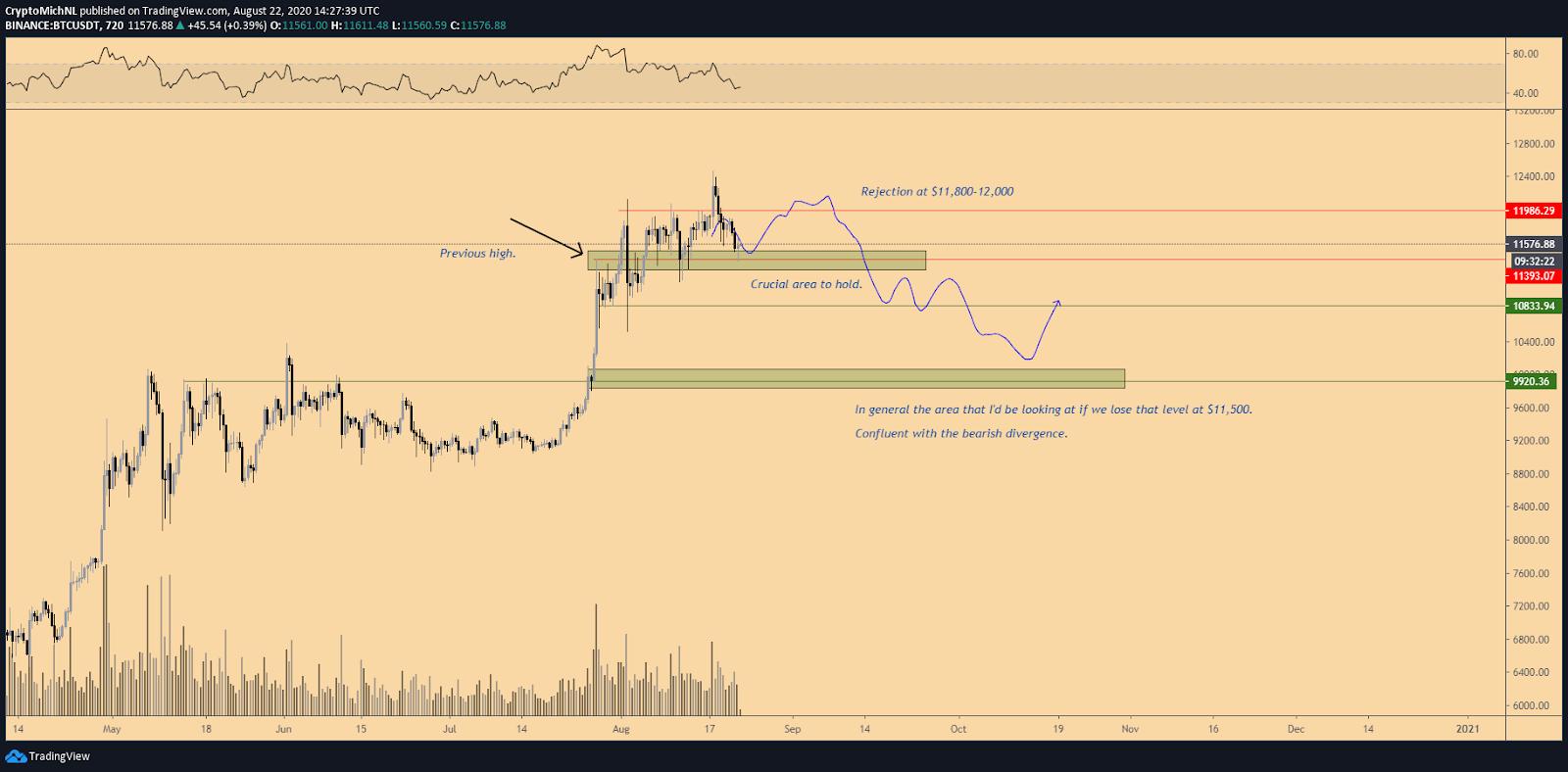 BTC/USDT 12-hour bearish scenario chart. Source: TradingView