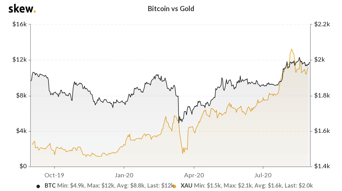 The correlation between Bitcoin and gold