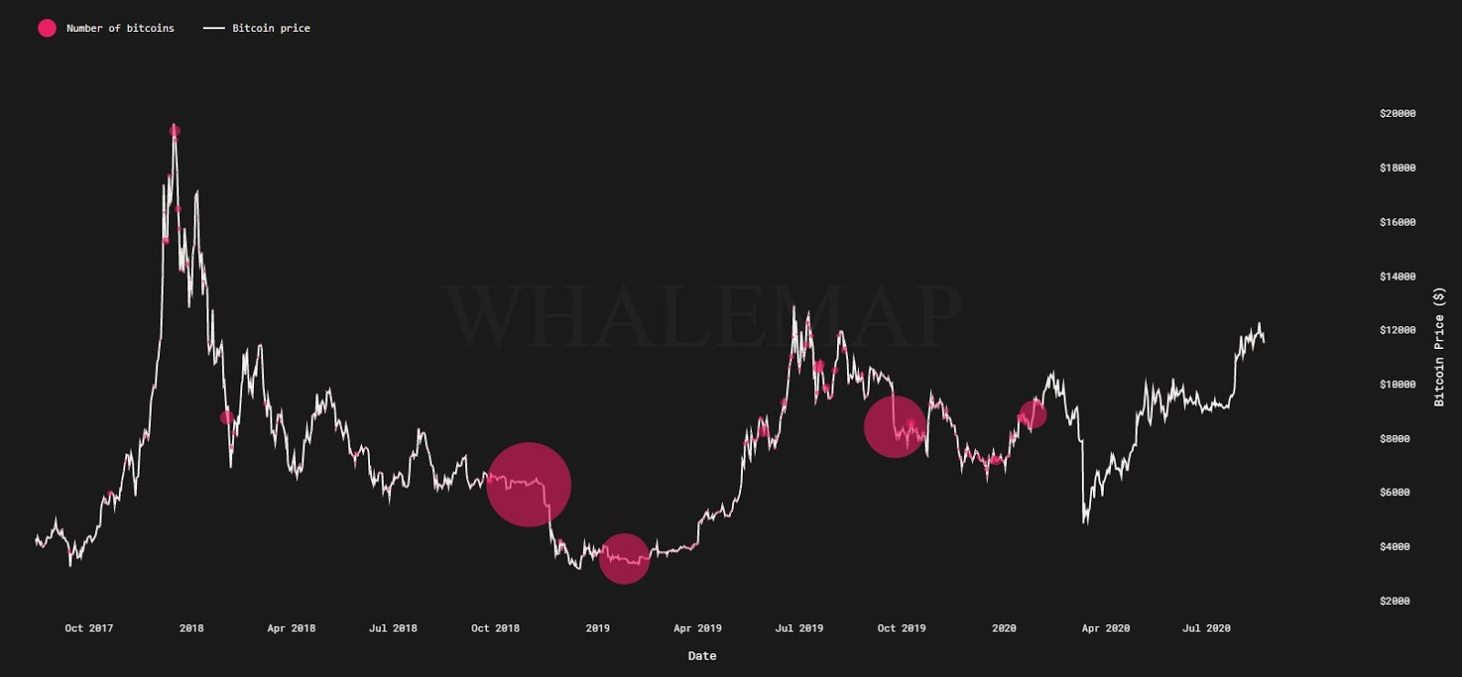 Number of Bitcoin held by a whale
