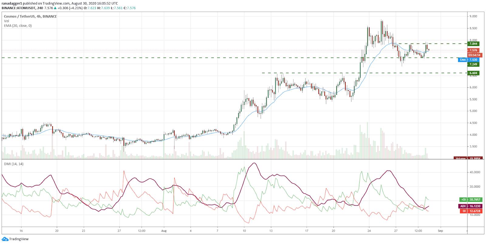 ATOM/USD 4-hour chart. Source: TradingView