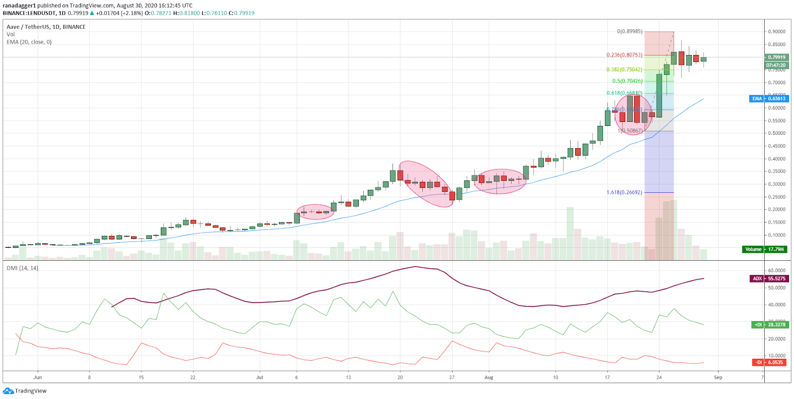 LEND/USD daily chart. Source: TradingView