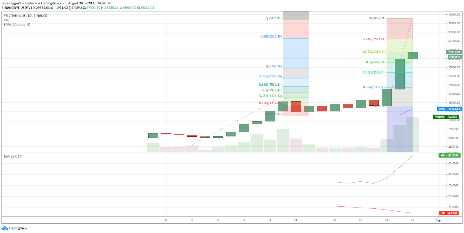 YFI/USD daily chart. Source: TradingView