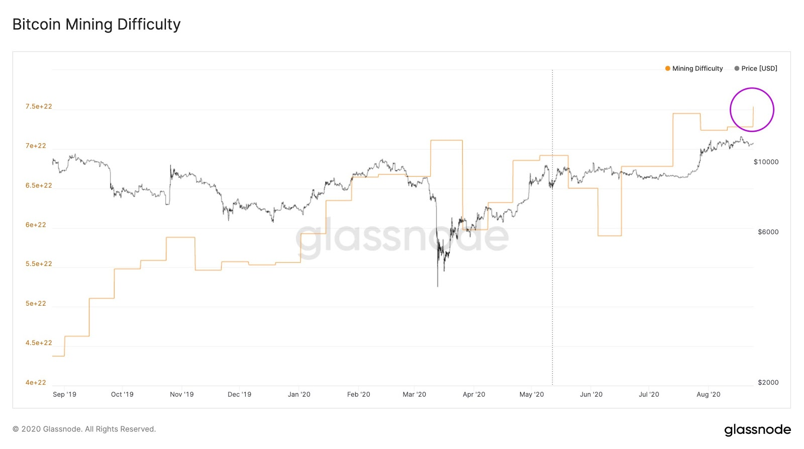Bitcoin mining difficulty alongside BTC price. Source: Glassnode