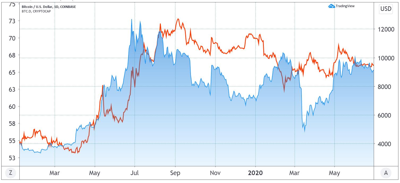 BTC/USD (blue) and BTC dominance (red)