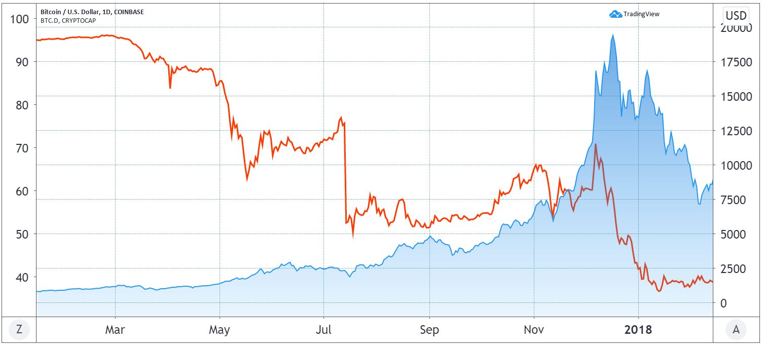 Bitcoin USD price (blue) and dominance (red)