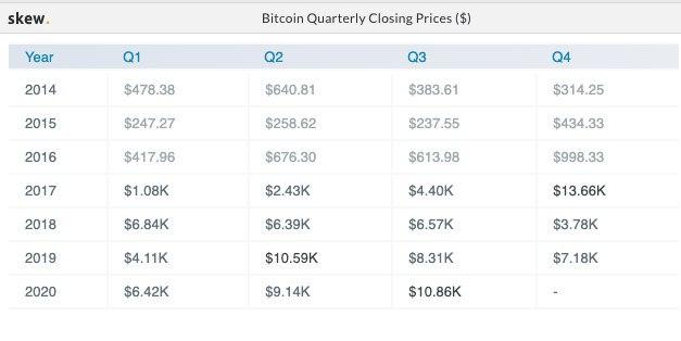 Bitcoin quarterly closing prices