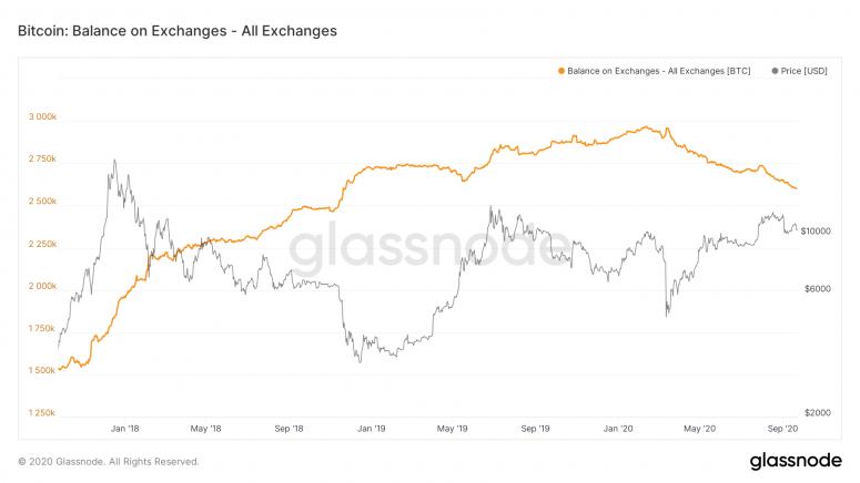 glassnode-studio_bitcoin-balance-on-exchanges-all-exchanges-1