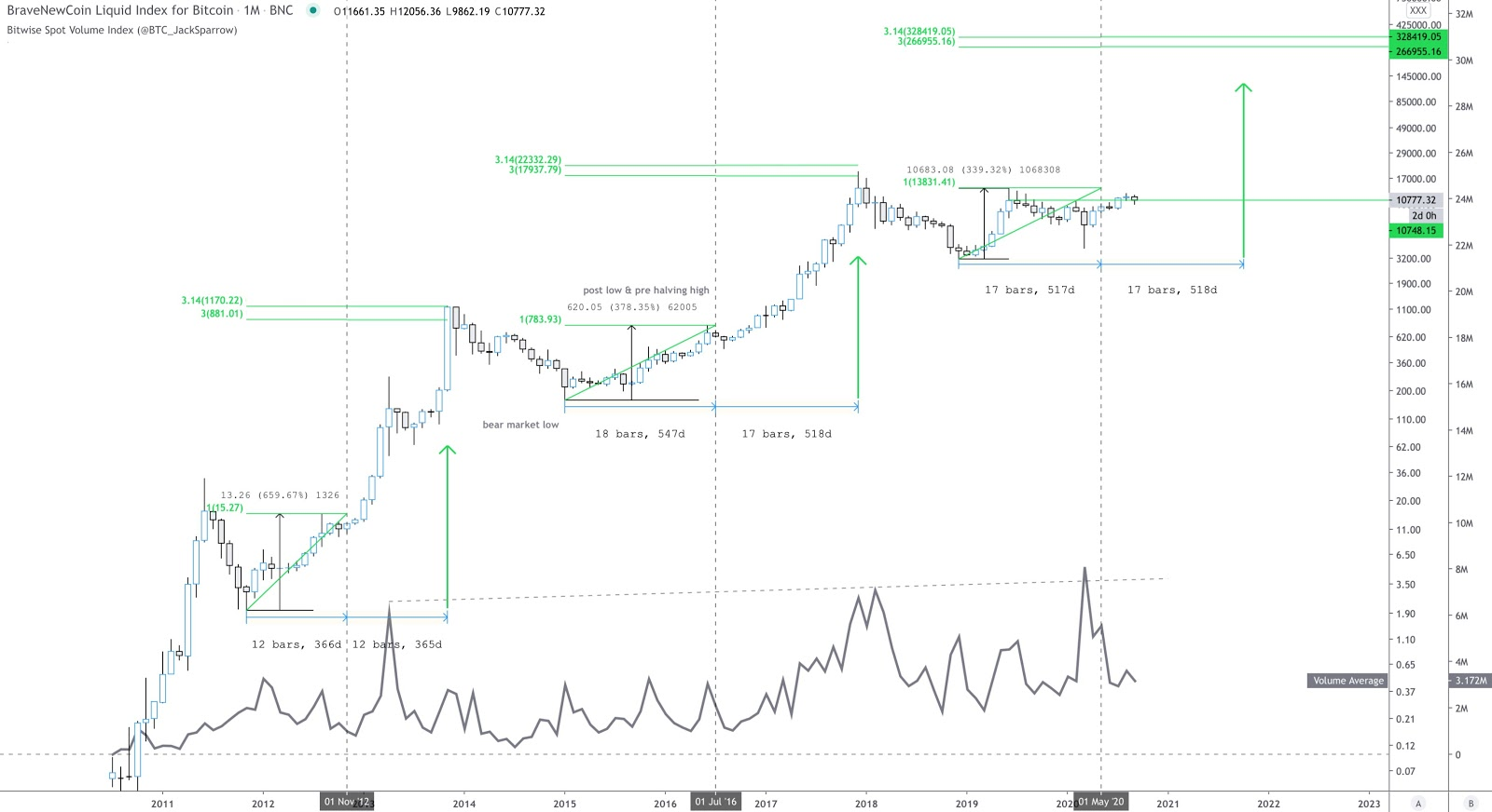 BitWise spot volume currency index annotated chart