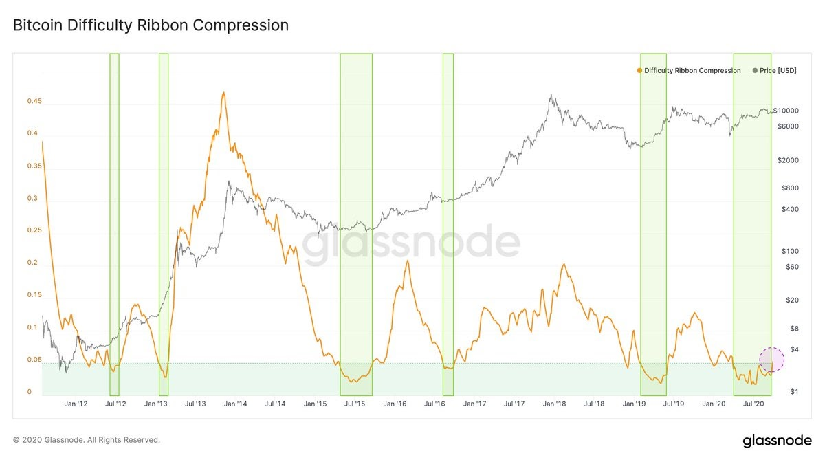 Bitcoin difficulty ribbon compression historical chart showing buy zone breakouts