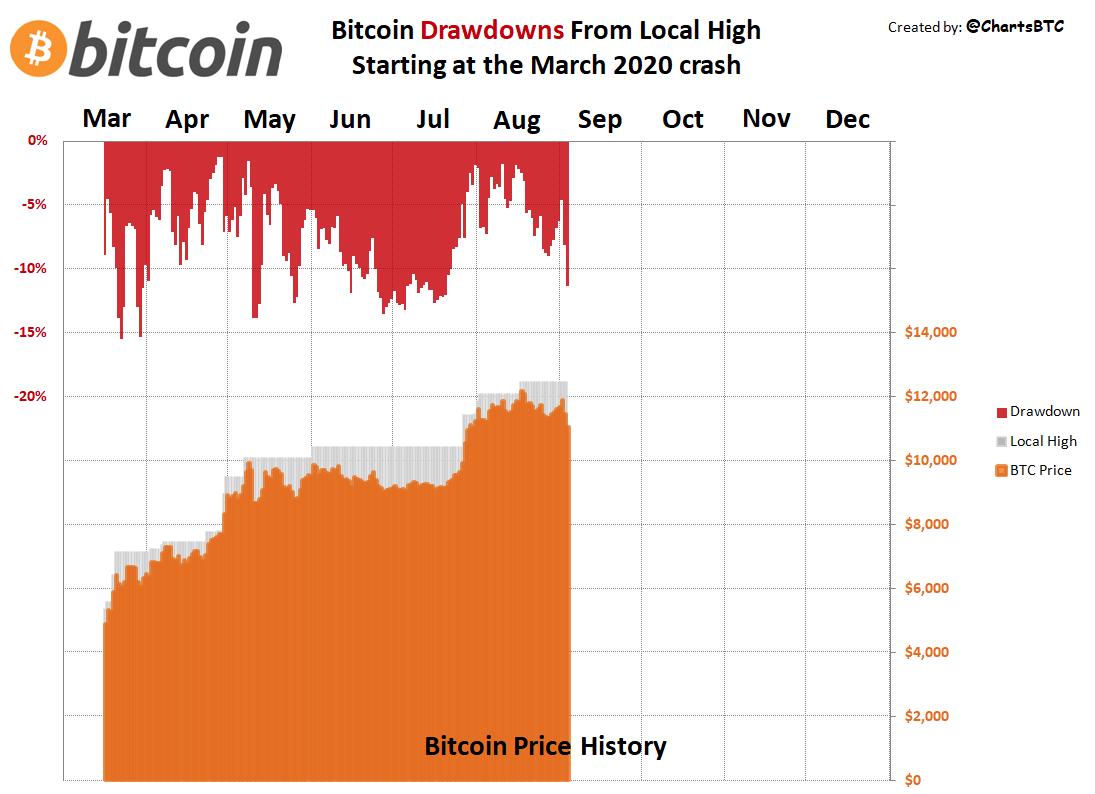 Bitcoin price drawdowns comparison