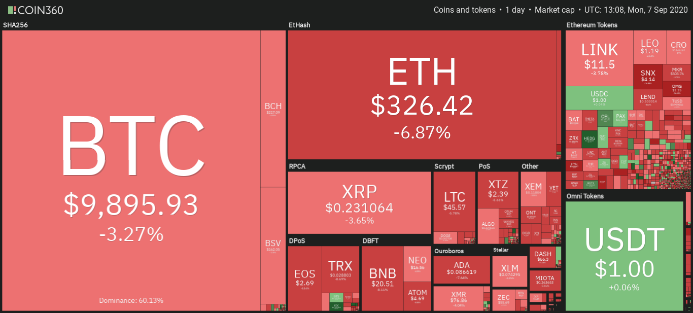 Cryptocurrency market daily snapshot, Sep. 7