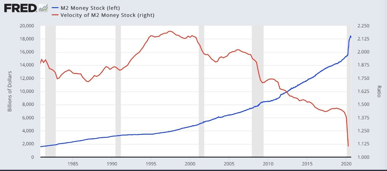 U.S. M2 money supply velocity vs. money stock chart