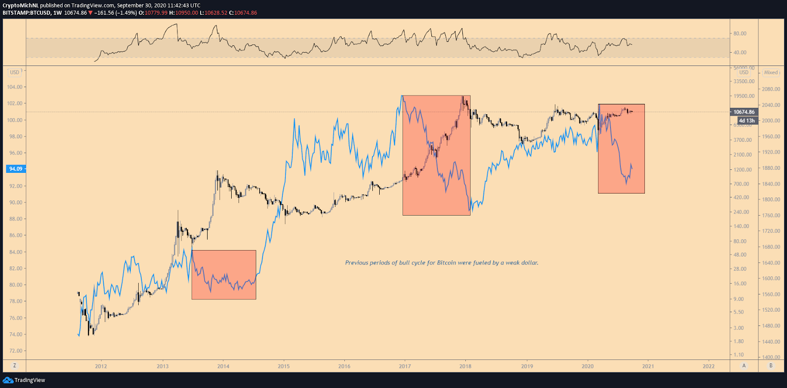 BTC/USD vs DXY 1-week chart. Source: TradingView