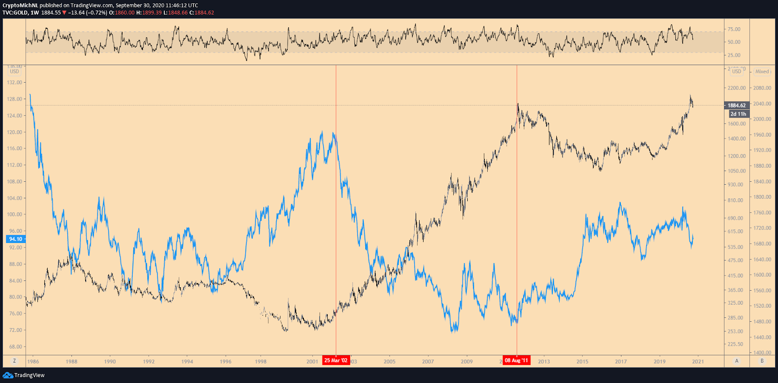 DXY Index vs. Gold 1-week chart. Source: TradingView