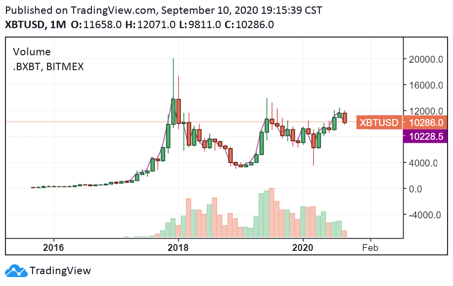 The long-term performance of Bitcoin