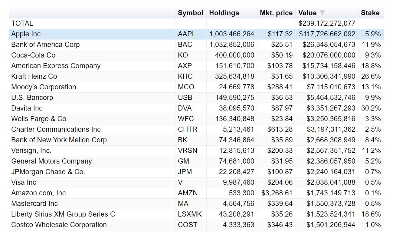 Top holdings in Berkshire Hathaway's portfolio