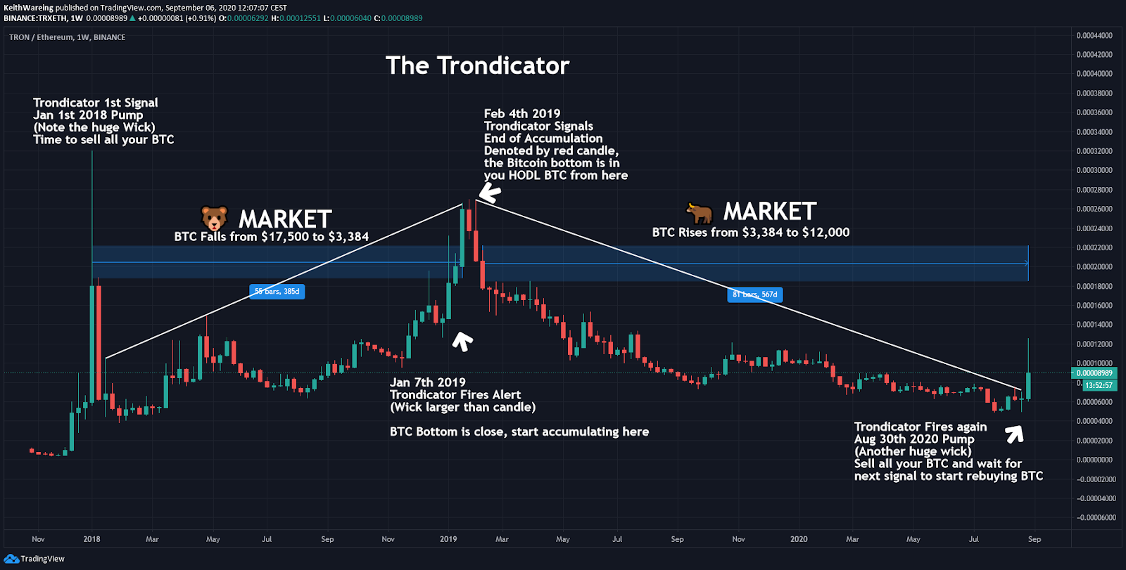 TRX/ETH 1-week chart. Source: TradingView