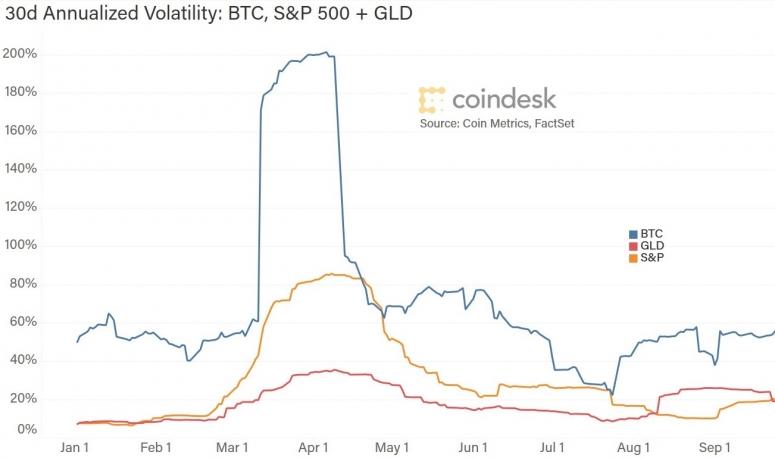 volatility-092720
