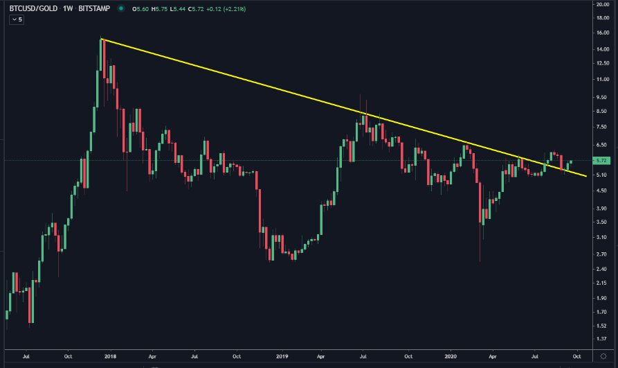 BTC/USD vs. gold ratio historical chart showing downtrend and breakout