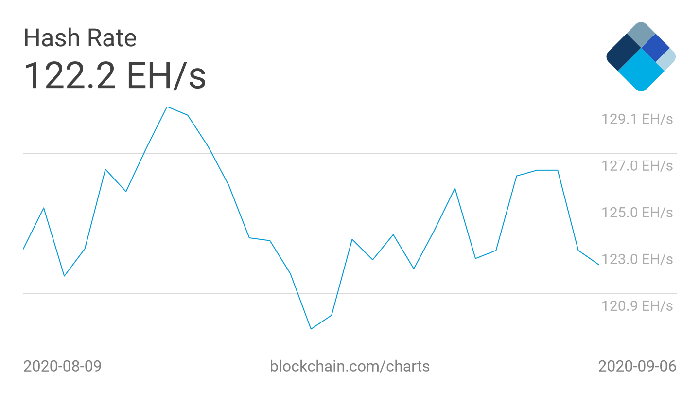 Bitcoin 7-day average hash rate 1-month chart