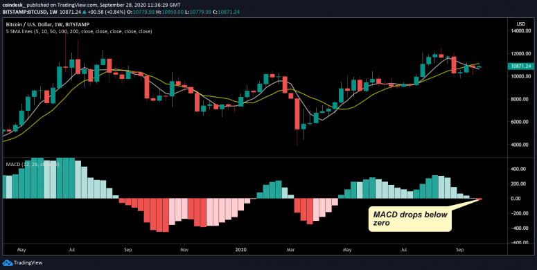 Bitcoin's weekly price chart shows that the MACD histogram has just tipped negative.