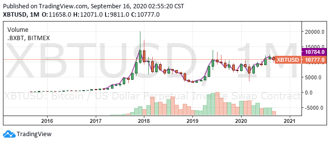 Bitcoin/USD 1-month chart. Source: TradingView.com
