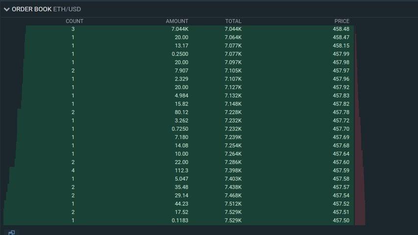 A 7.044k ETH buy wall on Bitfinex