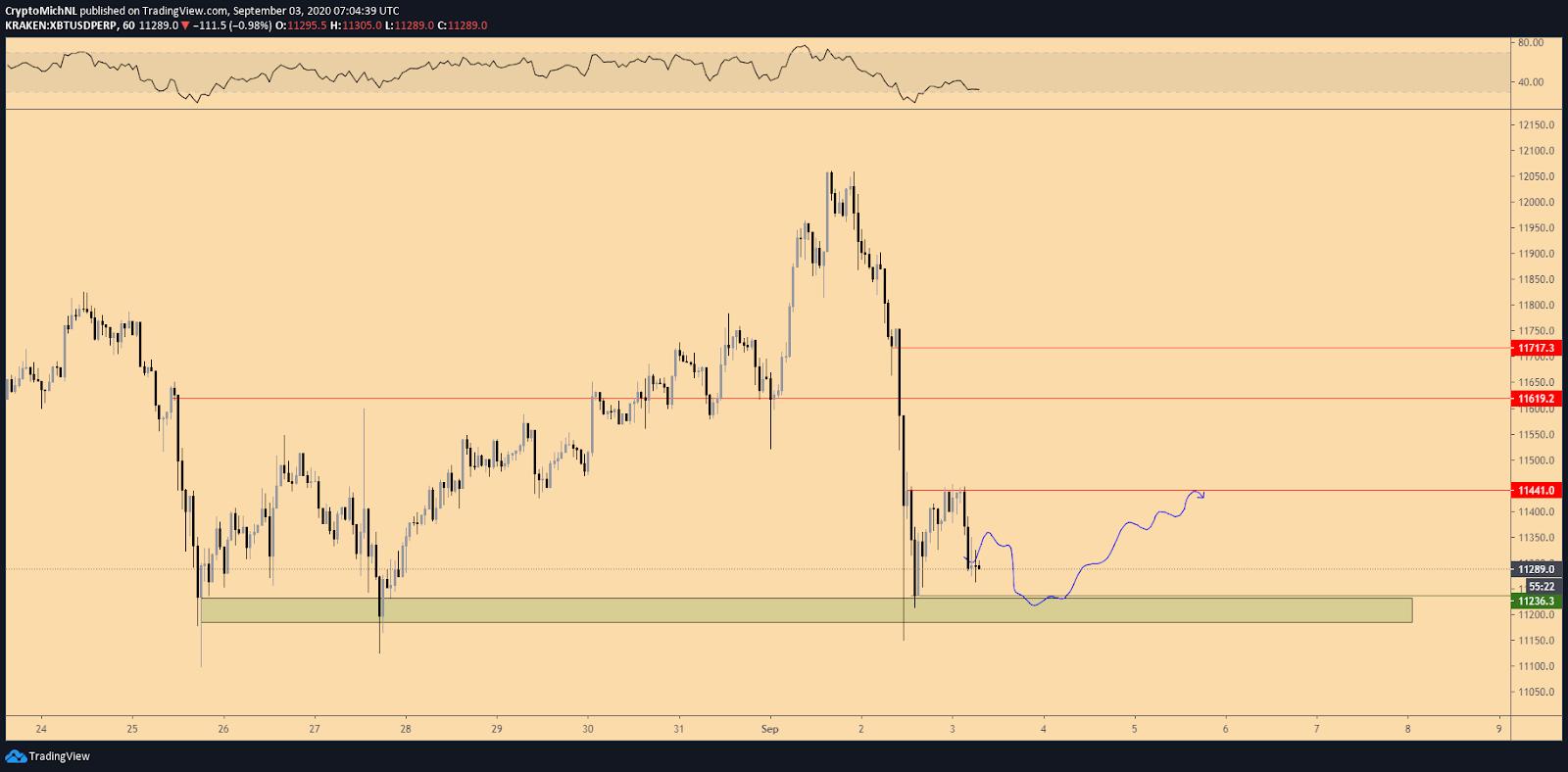 A potential short-term Bitcoin price scenario