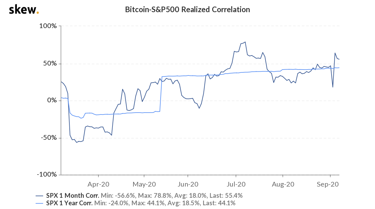 Bitcoin vs. S&P 500 realized correlation 6-month chart