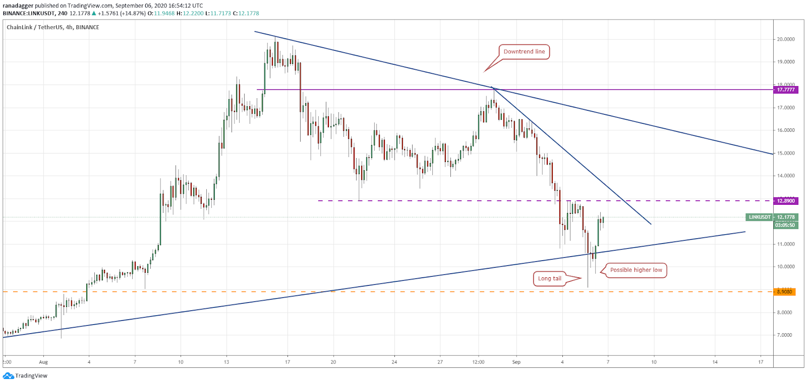 LINK/USD 4-hour chart. Source: TradingView​​​​​​​