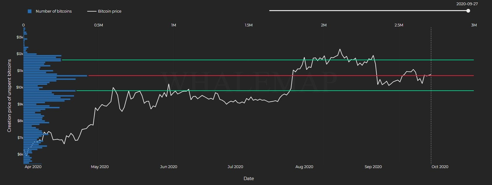 The price chart of Bitcoin with key levels