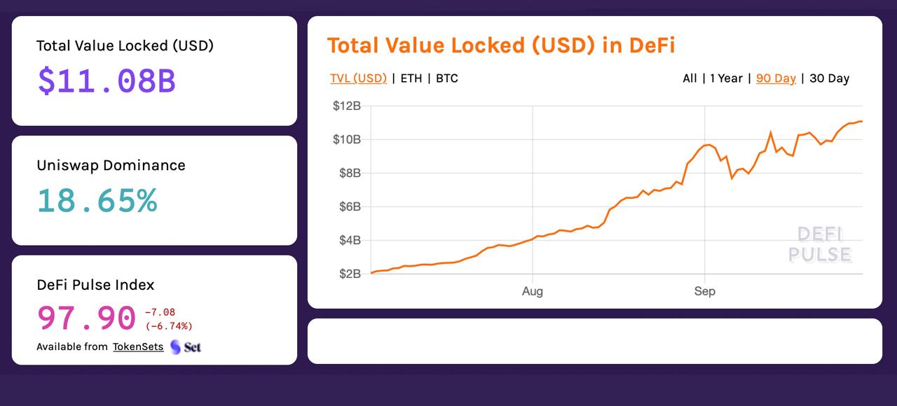 Uniswap Captures $2 Billion Locked, Dex Volume Outpaces Second-Largest Centralized Exchange