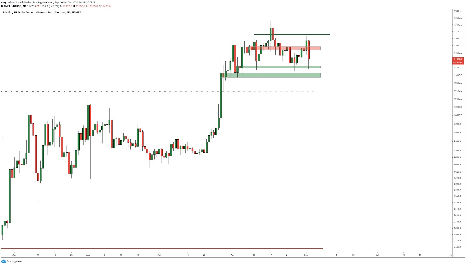 The daily price chart of Bitcoin with key levels