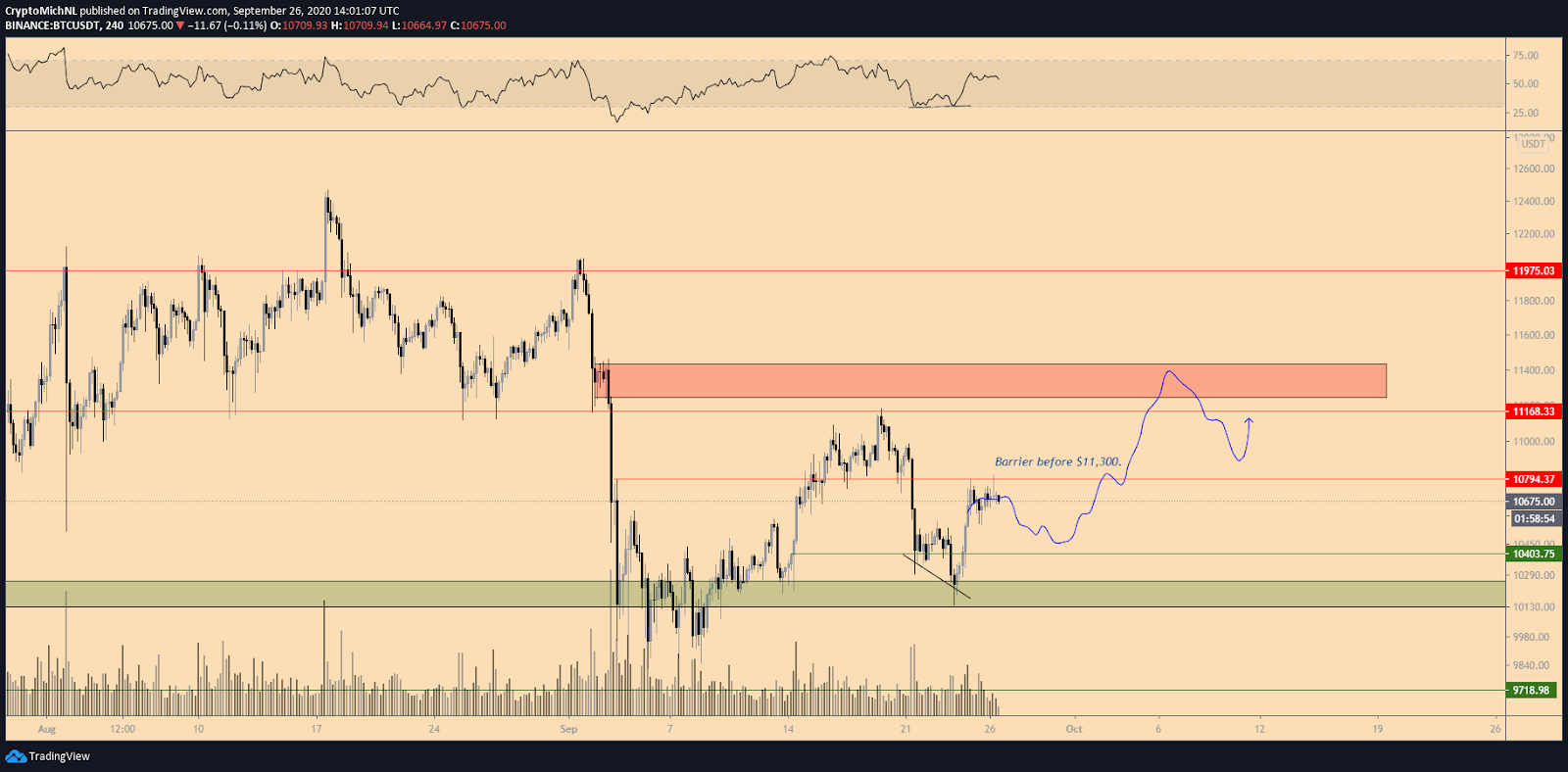 BTC/USD 4-hour chart bullish scenario. Source: TradingView