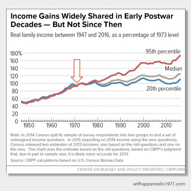 Income Gains since 1971