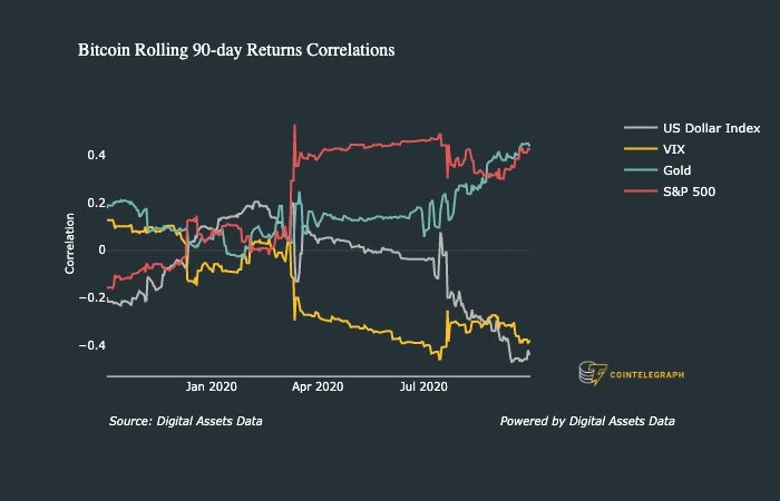 Bitcoin 90-day returns correlations comparison