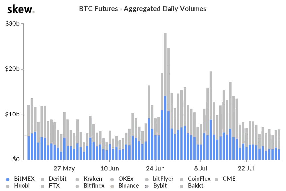 BitMEX Bitcoin futures daily volume, 2019